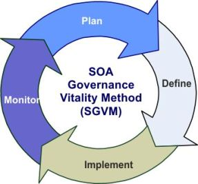 SOA Governance Vitality Method